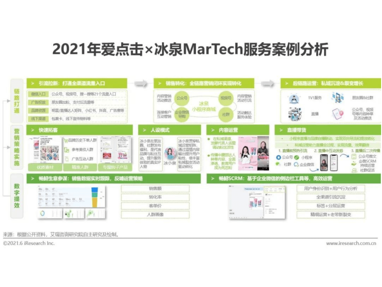 iClick has been crowned as one of the top Martech players in 2021 China's iResearch MarTech Market Report